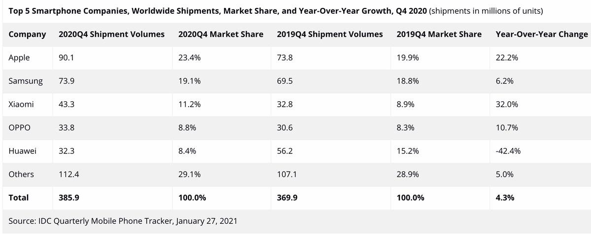 Xiaomi a fost brandul de telefoane inteligente cu cea mai rapidă creștere în Q4 2020