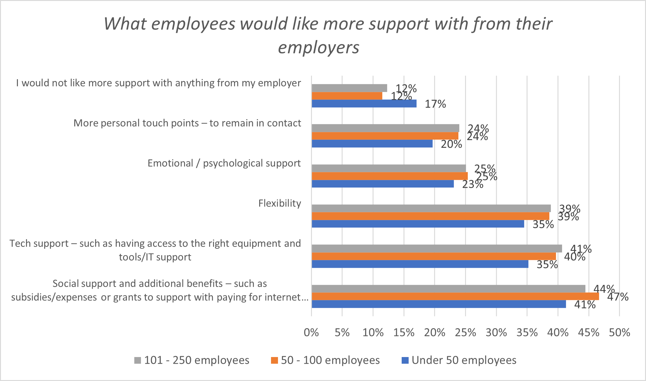 Autosuficient: personalul din companiile mici are nevoie de sprijinul angajatorilor mai puțin decât cel din firmele mai mari