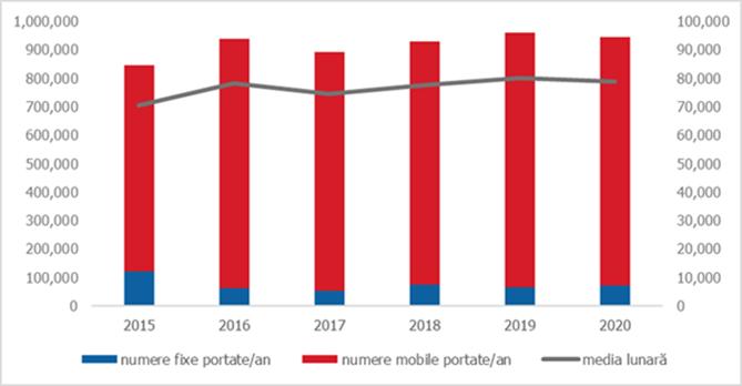 Peste 945.000 de numere portate în anul 2020