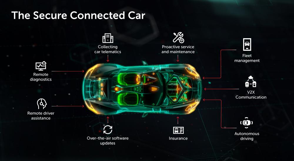 Protejarea vehiculelor: amenințările cibernetice care vizează industria auto