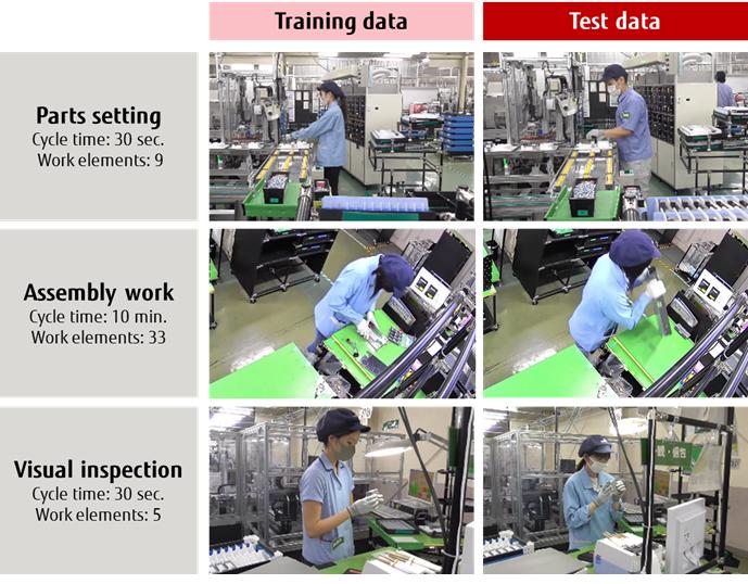 Fujitsu dezvoltă o nouă tehnologie AI de diferenţiere sarcini de lucru
