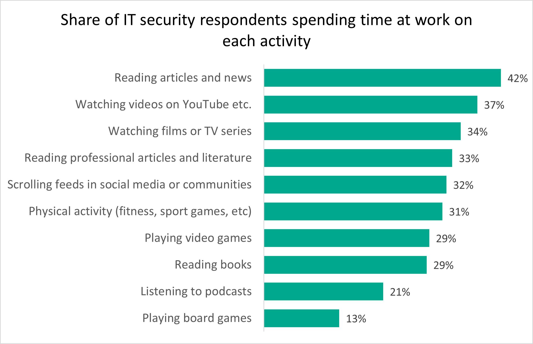 Angajații din domeniul securității IT petrec 6h săptămânal cu hobby-urile lor, în timpul programului de lucru