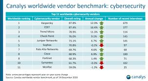 Kaspersky s-a clasat pe primul loc în Canalys Channel Satisfaction Benchmark pentru al doilea an