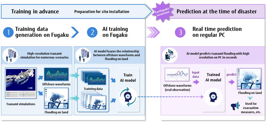 Fujitsu folosește Fugaku și AI pentru a prezice în timp real efectele unui tsunami