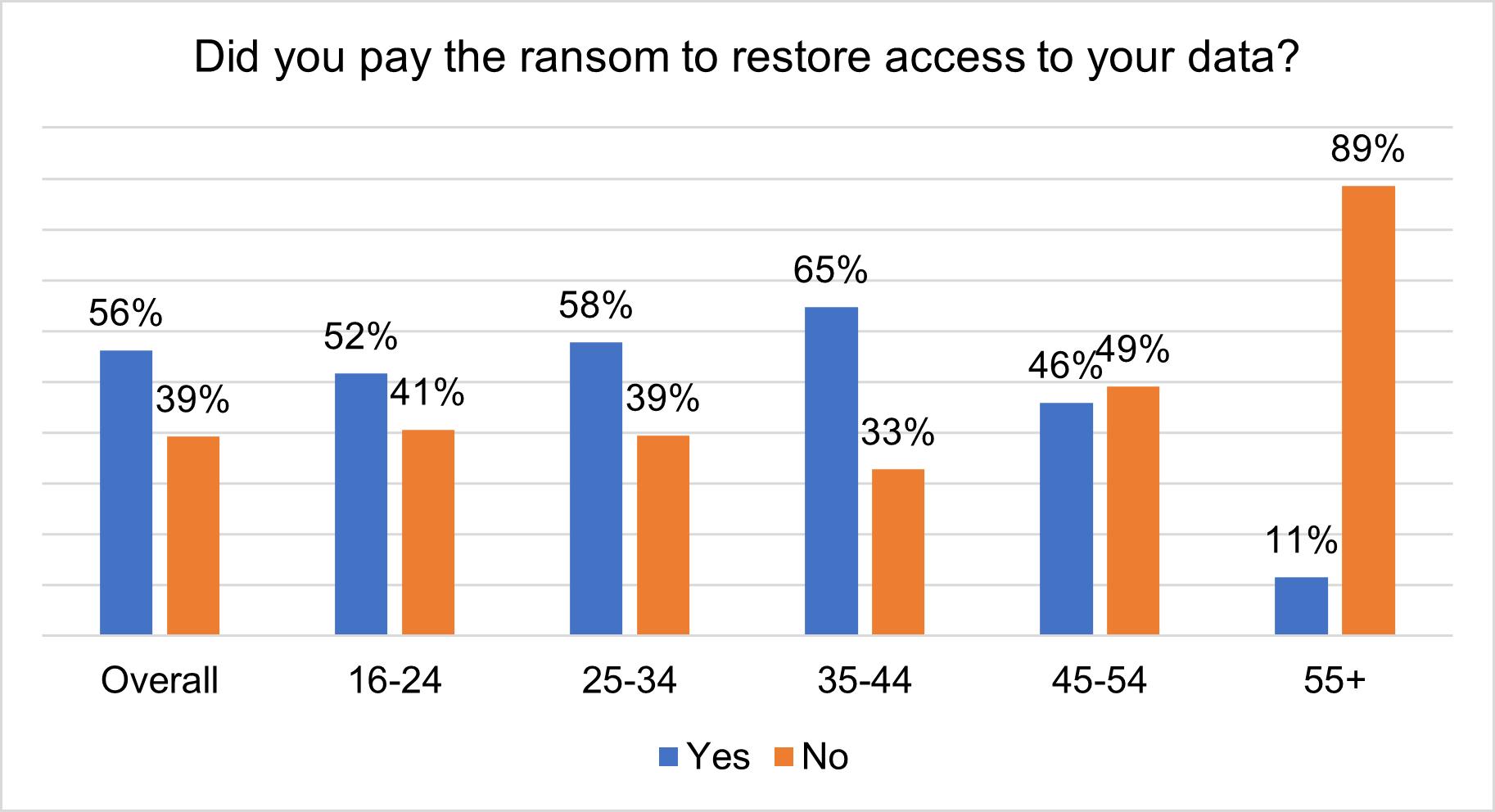 Plata răscumpărării datelor în rândul utilizatorilor care au experimentat un incident de ransomware, în funcție de vârstă