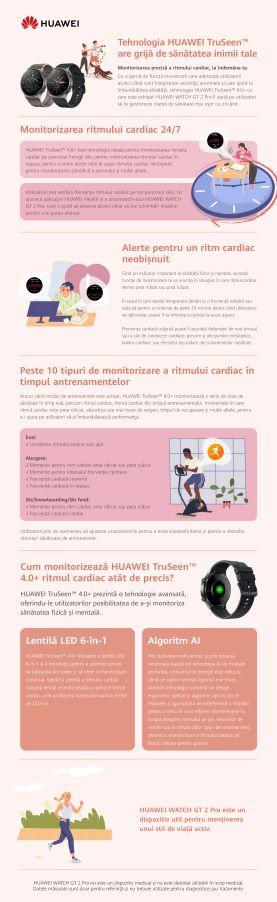 Tehnologia HUAWEI TruSeen™ are grijă de sănătatea inimii tale