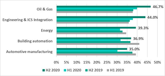 Amenințările împotriva sistemelor industriale de control în creștere în a doua jumătate a anului 2020, o creștere cu aproape 8 puncte procentuale în sectorul energetic