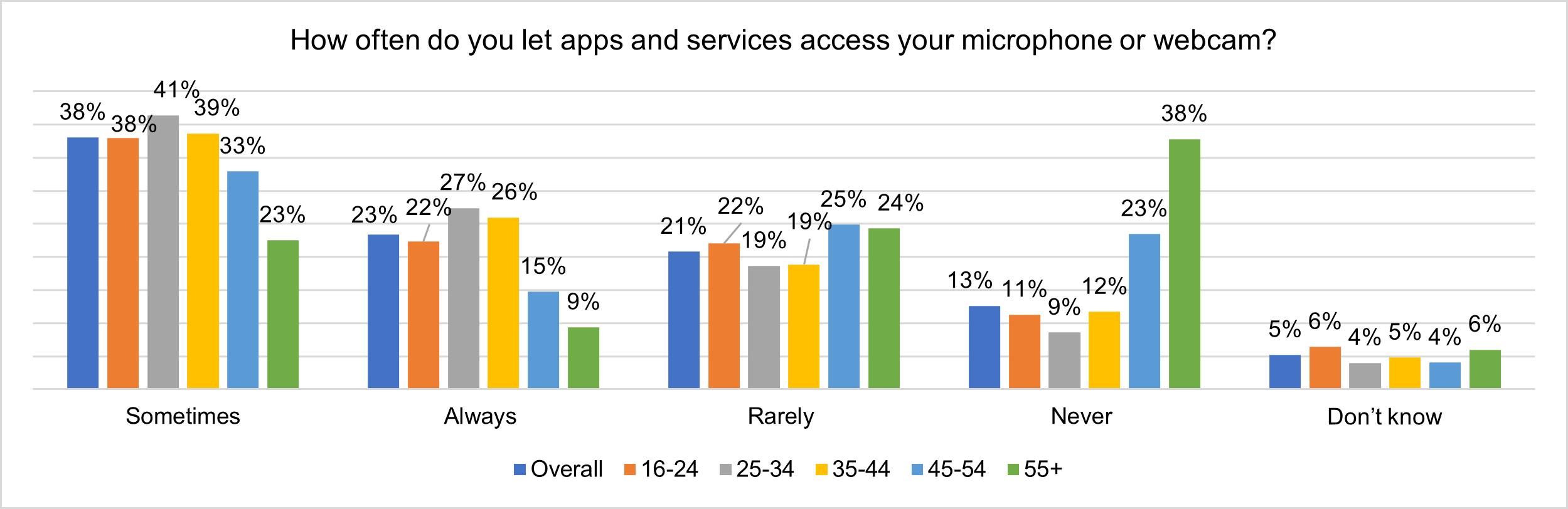 Aproape un sfert dintre utilizatorii online permit întotdeauna aplicațiilor și serviciilor accesul la microfoanele sau camerele web de pe dispozitivele personale