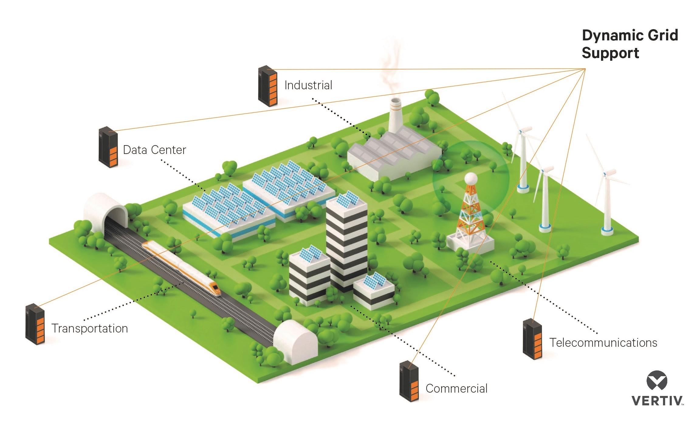 Prima soluție energetică Vertiv de tip single-vendor, care susține flexibilitatea rețelei, stabilitatea alimentării și gestionarea cererii