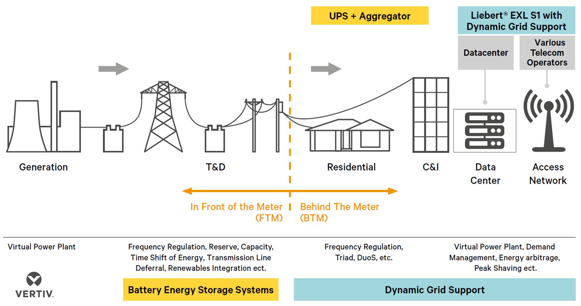 Energy-storage-market-segments-Vertiv