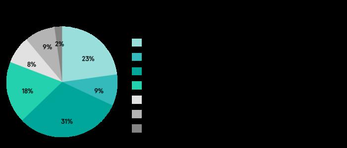 40% dintre utilizatori consideră că timpul de actualizare a software-ului poate fi folosit pentru a crește productivitatea și pentru a acorda atenție auto-dezvoltarii