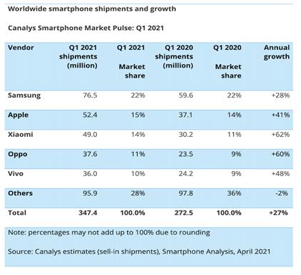 Xiaomi, pe locul 2 în România la livrările de telefoane inteligente