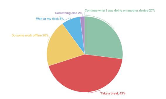 Privilegiile postului: 64% dintre angajații care au discutat cu departamentul IT despre actualizări de software au primit permisiunea de a utiliza versiunile lor actuale