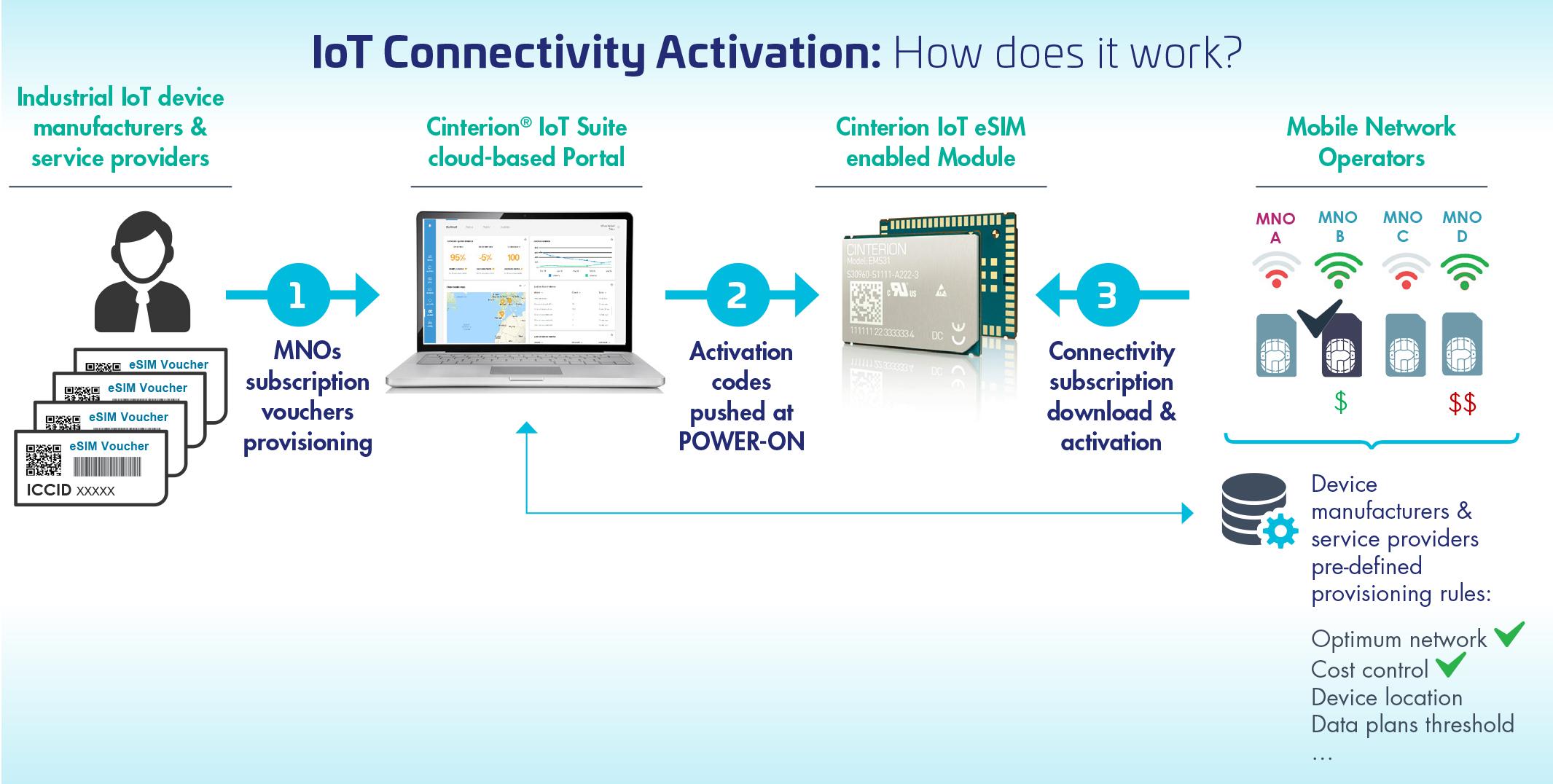 """Thales revoluționează conectivitatea IoT """"out-of-the-box"""" către orice rețea celulară de oriunde în lume"""