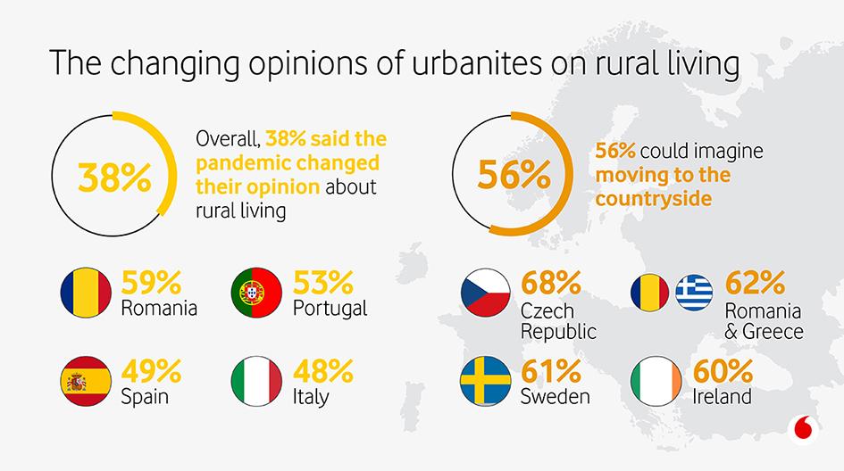 Pentru aproximativ 60% dintre românii care trăiesc în urban pandemia a schimbat percepția privind viața la țară