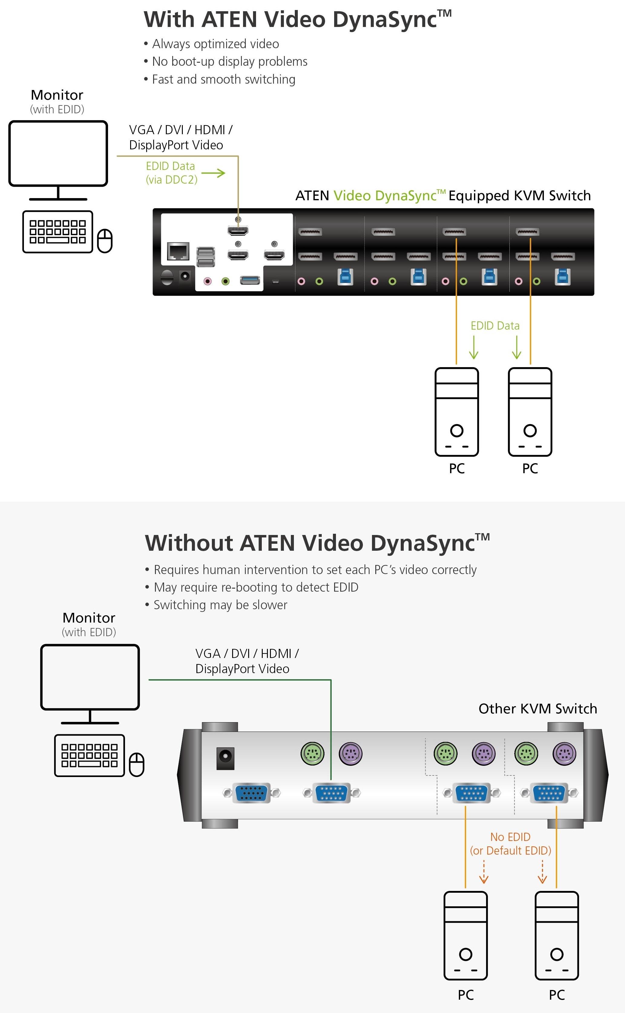 4-ATEN_Diagram_Video_DynaSync
