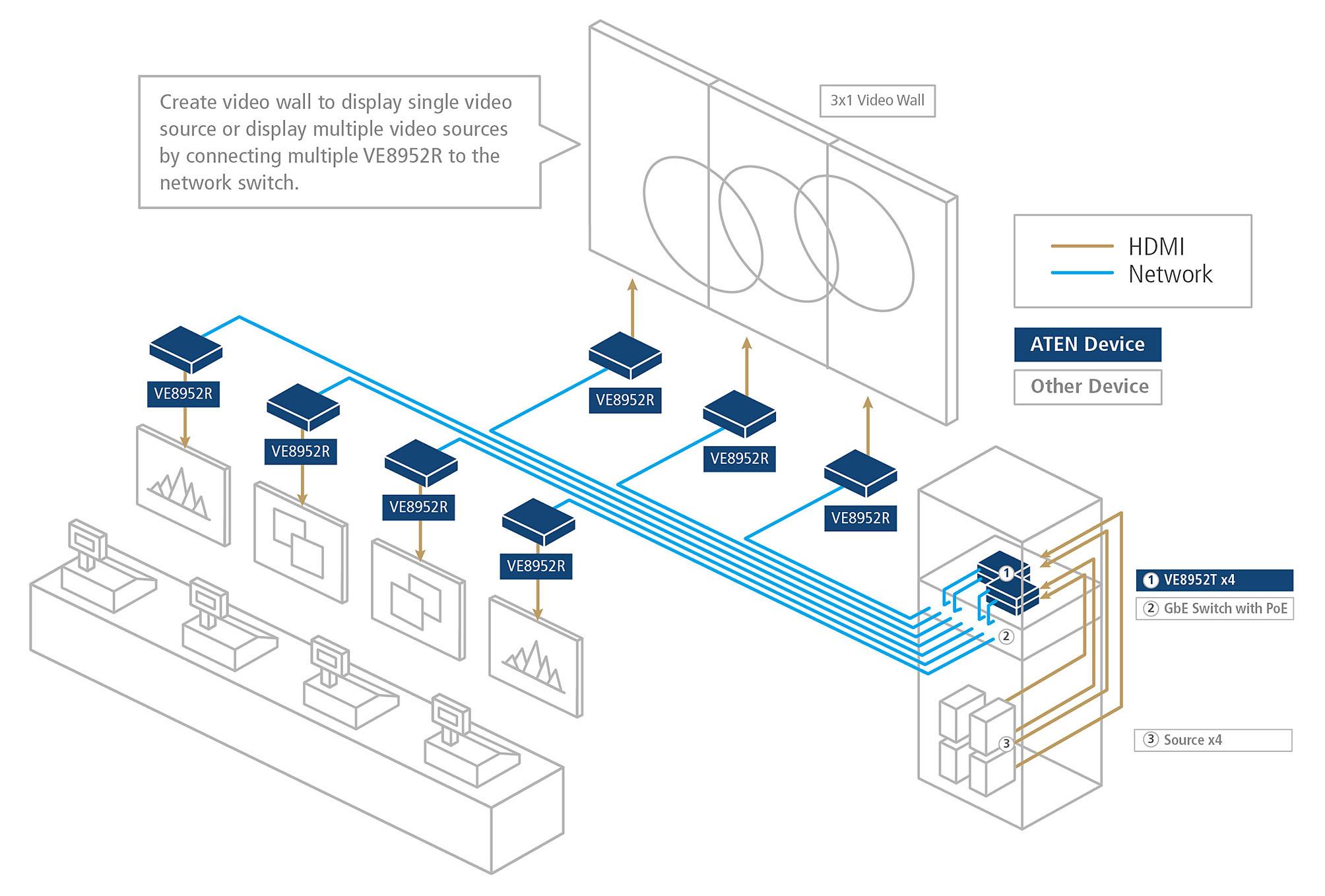 ATEN_Diagram_VE_Series_Diagram_New_Line-3