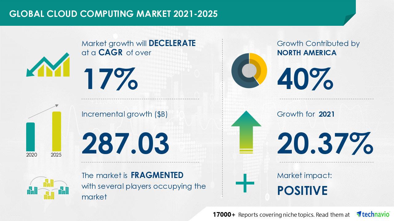 Piața cloud computing va ajunge la 287,03 miliarde de dolari până în 2025