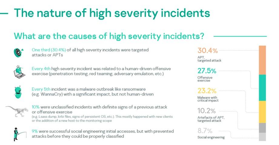 Unul din 10 incidente de securitate cibernetică este grav