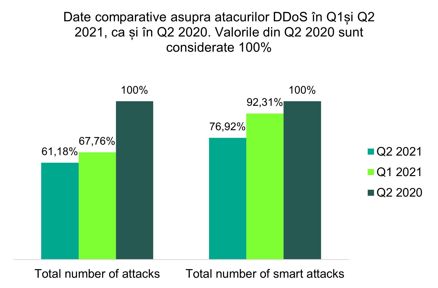 Efectele sezonului estival: mai puține atacuri DDoS și mici schimbări în ceea ce privește zonele geografice vizate în T2 2021