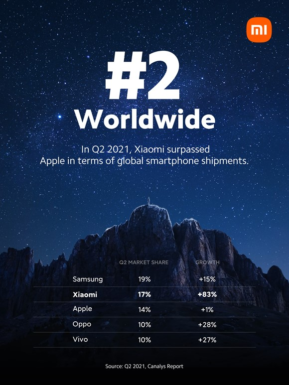 Xiaomi, numărul 2 in lume pe piața globală de telefoane inteligente
