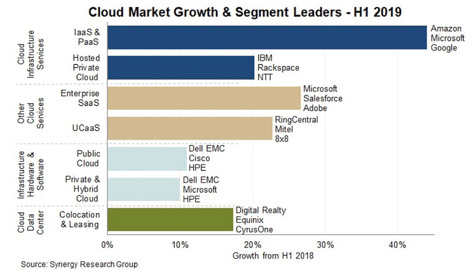 O piaţă în continuă creştere