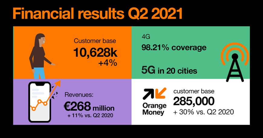 Rezultatele financiare Orange România pentru al doilea trimestru din 2021