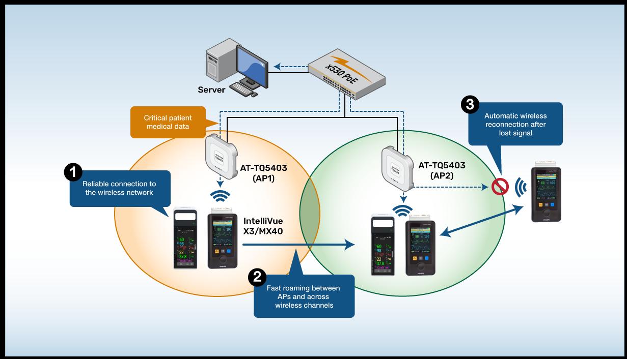 Parteneriat Allied Telesis- Philips pentru monitorizarea pacienţilor