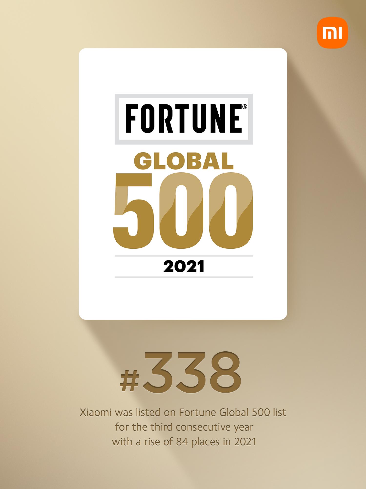 Xiaomi avansează pe locul 338 în topul Fortune Global 500, devenind compania cu cel mai rapid avans la categoria Internet și Retail în 2021