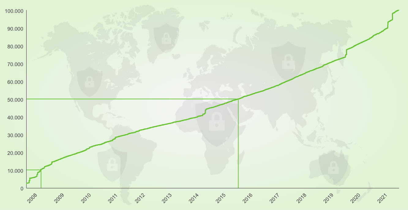 Greenbone Security Feed conține peste 100.000 de teste de vulnerabilitate
