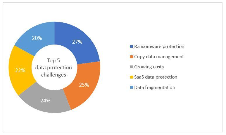 blog2-table-IDC-cloud-survey