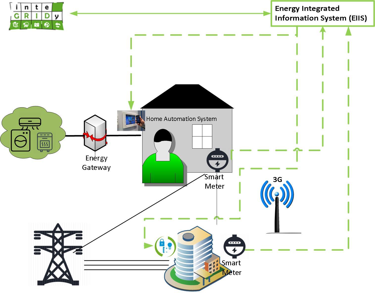 Contorizare inteligentă și optimizarea consumului de energie electrică în UE, cu INTEGRIDY
