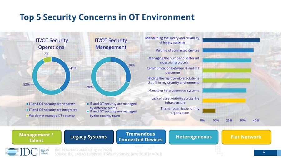 ELKO Romania: 10 lucruri recomandate de Moxa pentru a spori securitatea sistemelor vechi conectate