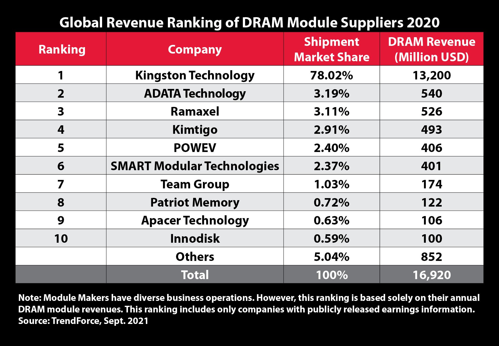 Kingston păstrează poziţia de cel mai mare furnizor de memorie DRAM în 2020