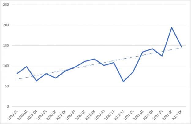 Fig 1. Numărul de organizații afectate de ransomware (ian. 2020-iunie 2021)
