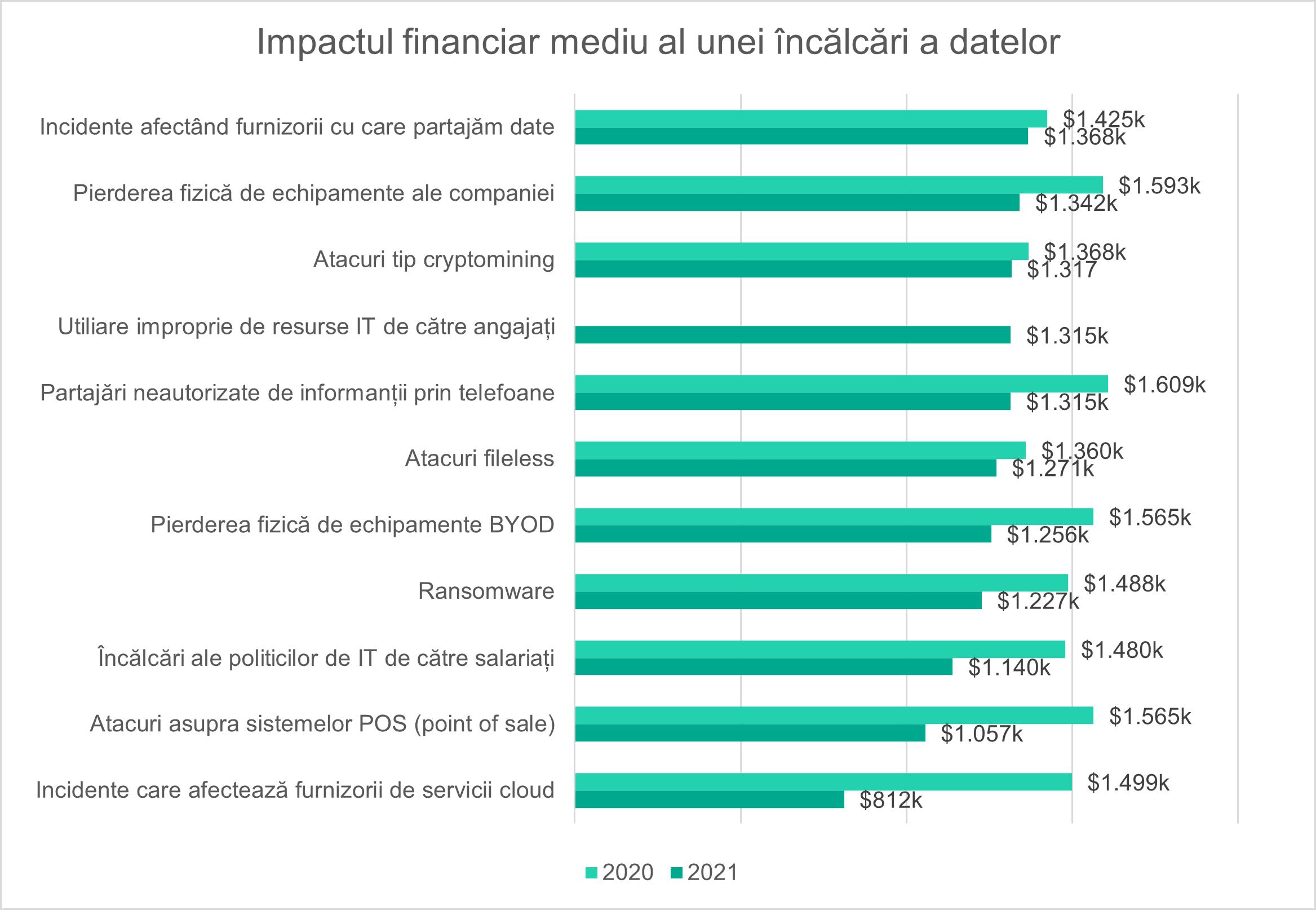 Costuri de parteneriat: incidentele furnizorilor au devenit cele mai costisitoare breșe de date pentru companii în 2021