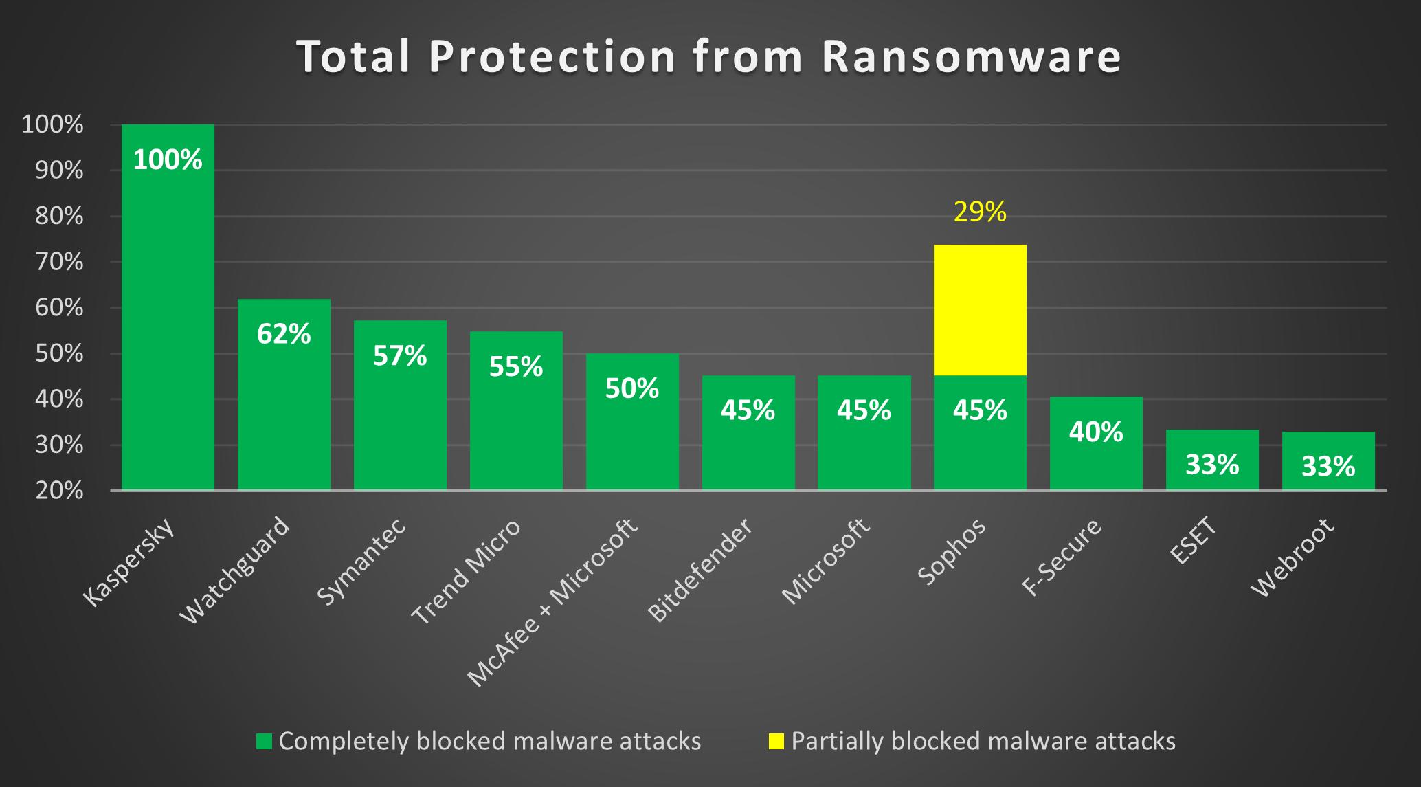 Kaspersky Endpoint Security Cloud asigură o protecție de 100% împotriva ransomware-ului, lucru confirmat de AV-TEST
